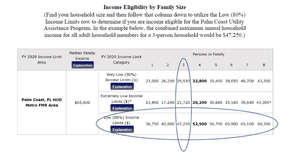 illustration of income elegibility